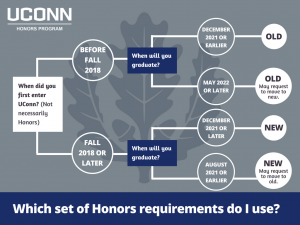 Honors graduation requirements flow chart